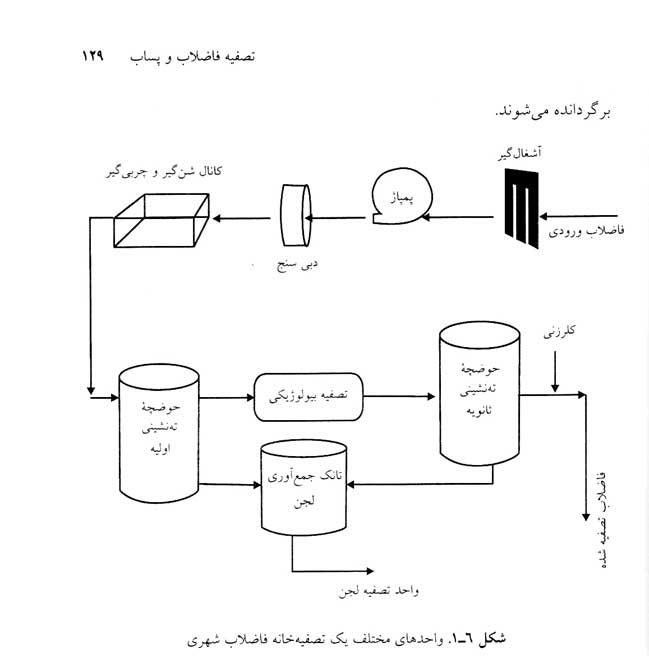 دانلود پاورپوینت اصول تصفیه آب و پسابهای صنعتی